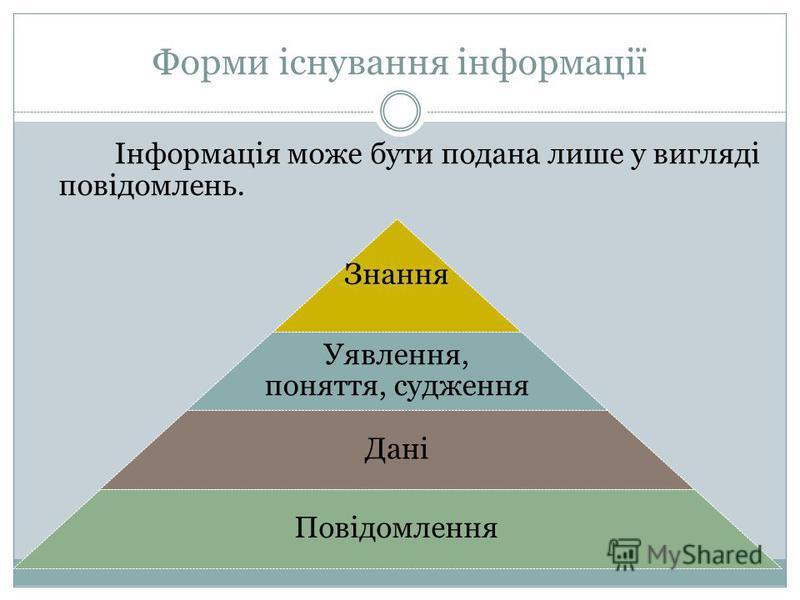 Форми існування інформації Інформація може бути подана лише у вигляді повідомлень. Знання Уявлення, поняття, судження Дані Повідомлення