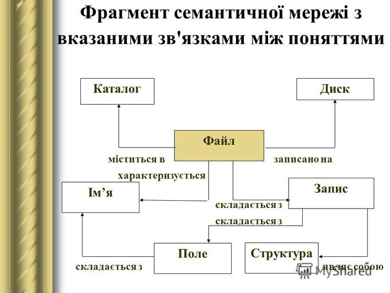 Фрагмент семантичної мережі з вказаними зв'язками між поняттями КаталогДиск Файл Імя Запис Поле Структура міститься взаписано на характеризується складається з являє собою