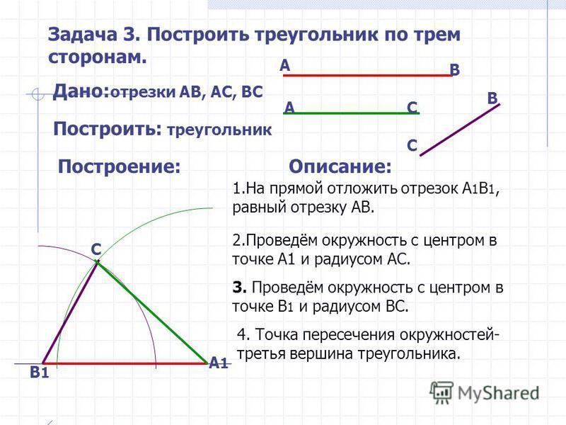 Задача 2. Построить треугольник по двум сторонам и углу между ними. Дано: сторона АВ, сторона ВС, угол В Построить: треугольник Описание: 1.Проведём луч В 1. На луче, как на стороне, построим угол В 1 равный данному углу В. В1 В1 АВ В С В А1 С1 2. На