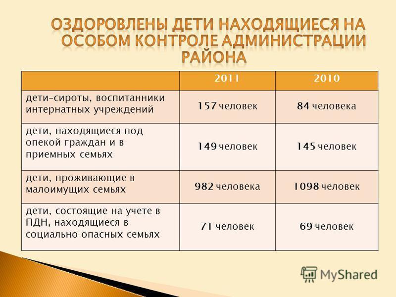 20112010 дети–сироты, воспитанники интернатных учреждений 157 человек 84 человека дети, находящиеся под опекой граждан и в приемных семьях 149 человек 145 человек дети, проживающие в малоимущих семьях 982 человека 1098 человек дети, состоящие на учет