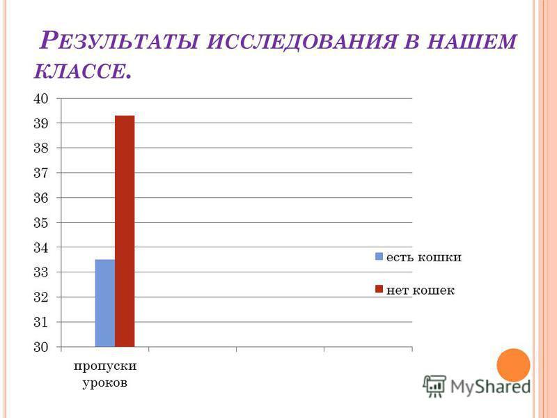 Р ЕЗУЛЬТАТЫ ИССЛЕДОВАНИЯ В НАШЕМ КЛАССЕ.