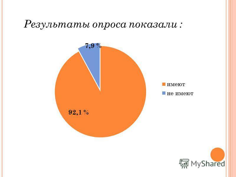Результаты опроса показали : 7,9 %