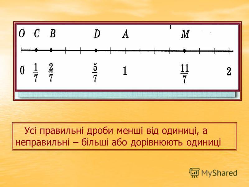 Усі правильні дроби менші від одиниці, а неправильні – більші або дорівнюють одиниці