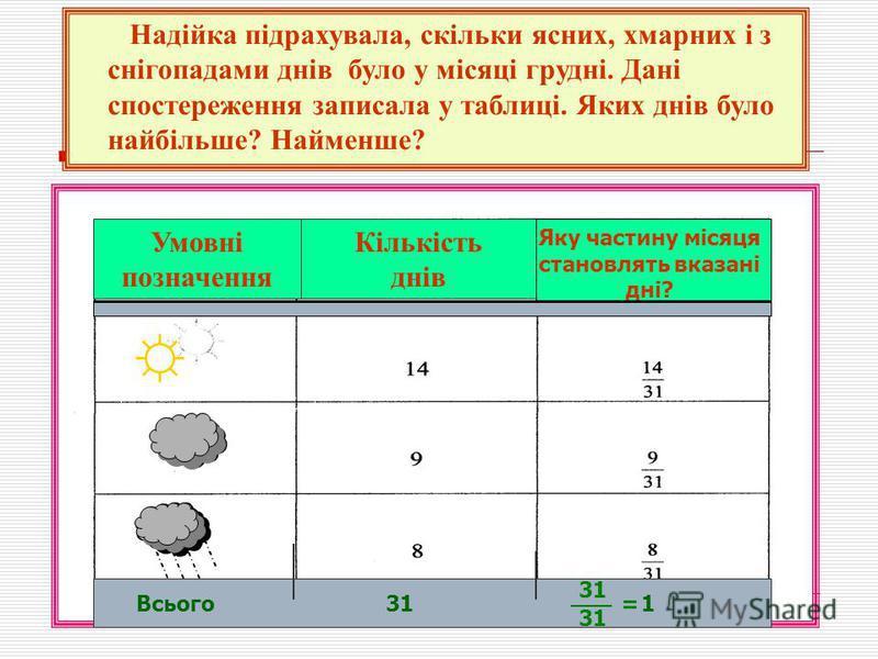 Умовні позначення Кількість днів Надійка підрахувала, скільки ясних, хмарних і з снігопадами днів було у місяці грудні. Дані спостереження записала у таблиці. Яких днів було найбільше? Найменше? Всього311 Яку частину місяця становлять вказані дні? 31