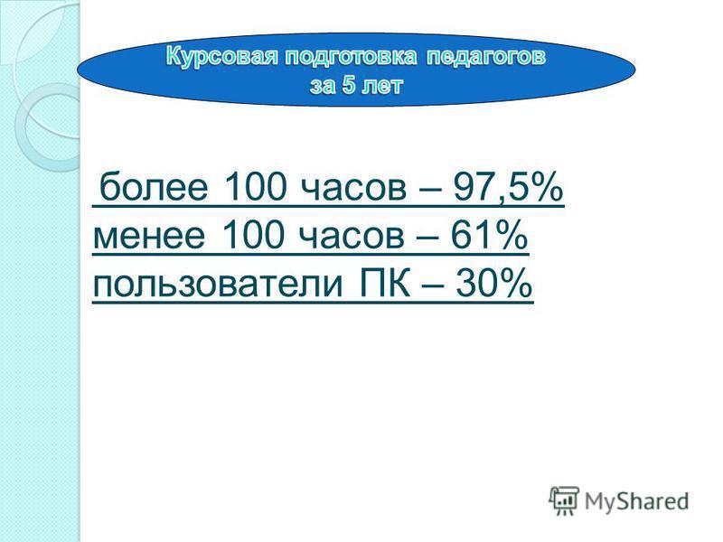 более 100 часов – 97,5% менее 100 часов – 61% пользователи ПК – 30%