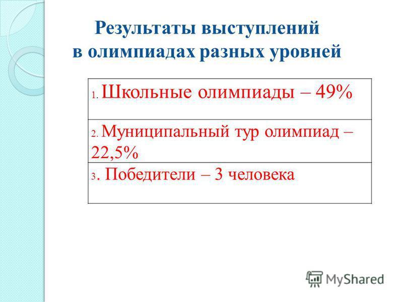 Результаты выступлений в олимпиадах разных уровней 1. Школьные олимпиады – 49% 2. Муниципальный тур олимпиад – 22,5% 3. Победители – 3 человека