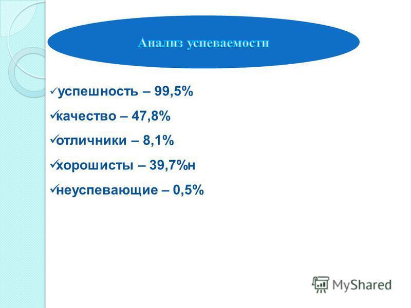 успешность – 99,5% качество – 47,8% отличники – 8,1% хорошисты – 39,7%н неуспевающие – 0,5%