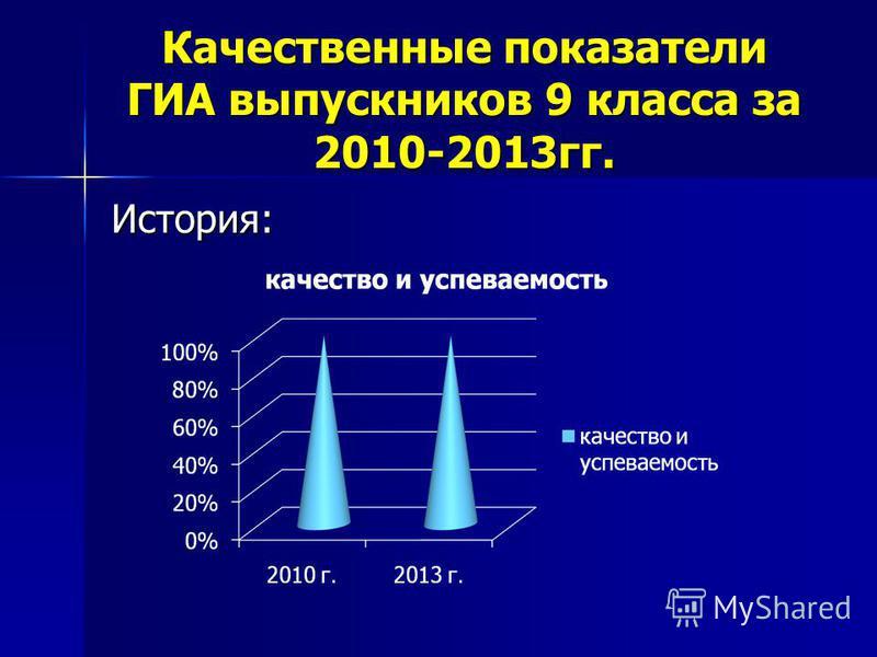 Качественные показатели ГИА выпускников 9 класса за 2010-2013 гг. История: