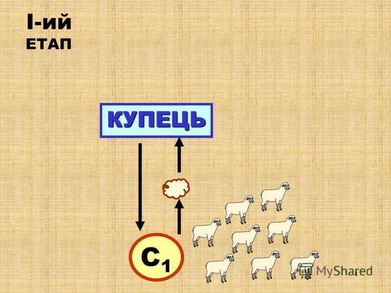 3 Зявляються купці, які починають розїзжати селами, даючи замовлення селянам, що більш спеціалізуються на р рр різних операціях по виготовленню тканини, а саме: 1 - стрижка овець, 2 - виготовлення ниток, 3 - виготовлення тканини