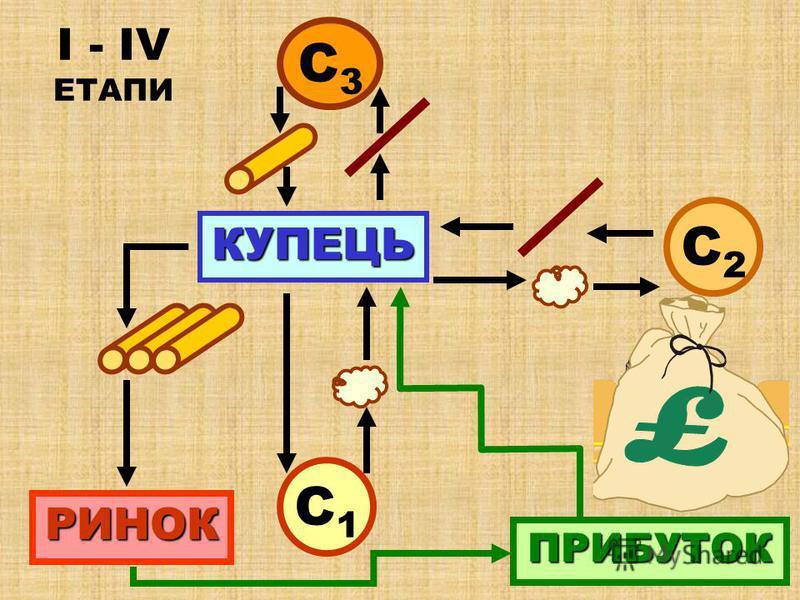 7 ІV-ий ЕТАП КУПЕЦЬ РИНОК ПРИБУТОК