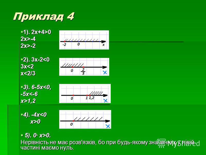Приклад 4 1). 2x+4>0 1). 2x+4>02x>-42x>-2 2). 3x-2<0 2). 3x-2<03x<2 х<2/3 3). 6-5x<0, 3). 6-5x<0,-5x<-6x>1,2 4). -4x<0 4). -4x<0 x>0 x>0 5). 0· x>0. 5). 0· x>0. Нерівність не має розв'язків, бо при будь-якому значенні х у лівій частині маємо нуль.