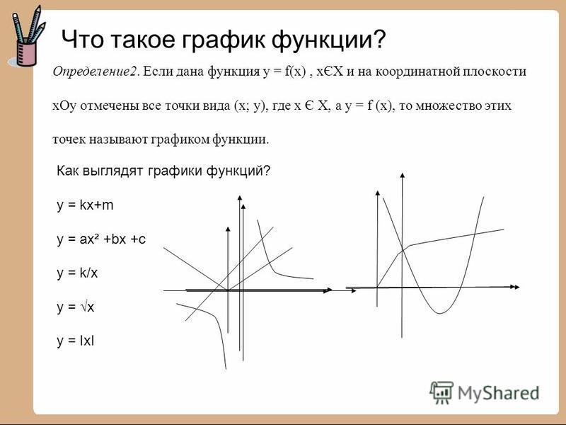Что такое график функции? Определение 2. Если дана функция у = f(x), хЄХ и на координатной плоскости х Оу отмечены все точки вида (х; у), где х Є Х, а у = f (x), то множество этих точек называют графиком функции. Как выглядят графики функций? у = kx+