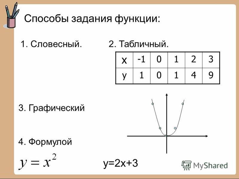 Способы задания функции: 1. Словесный.2. Табличный. х 0123 у 10149 3. Графический 4. Формулой у=2 х+3