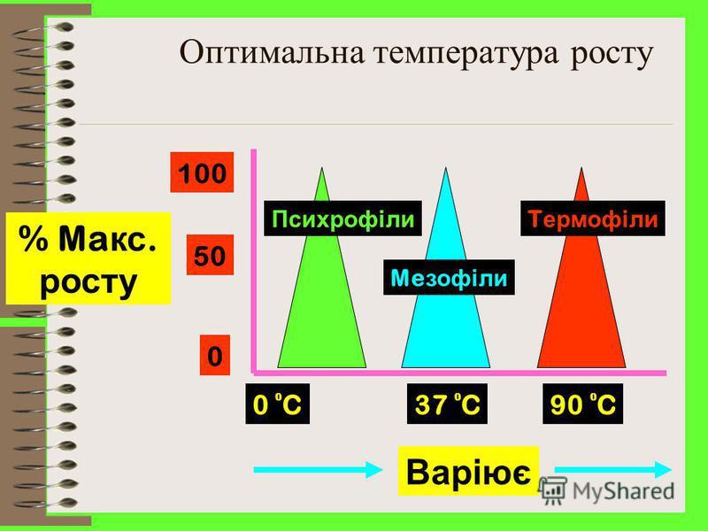 Мікроорга- нізми Т е м п е р а т у р н и й оптимуммаксимуммінімум Термофіли 50-60 С75 С45 С Мезофіли 30-37 С43-45 С15-20 С Психрофіли 10-15 С25-30 С0-5 С Класифікація мікроорганізмів за температурним оптимумом