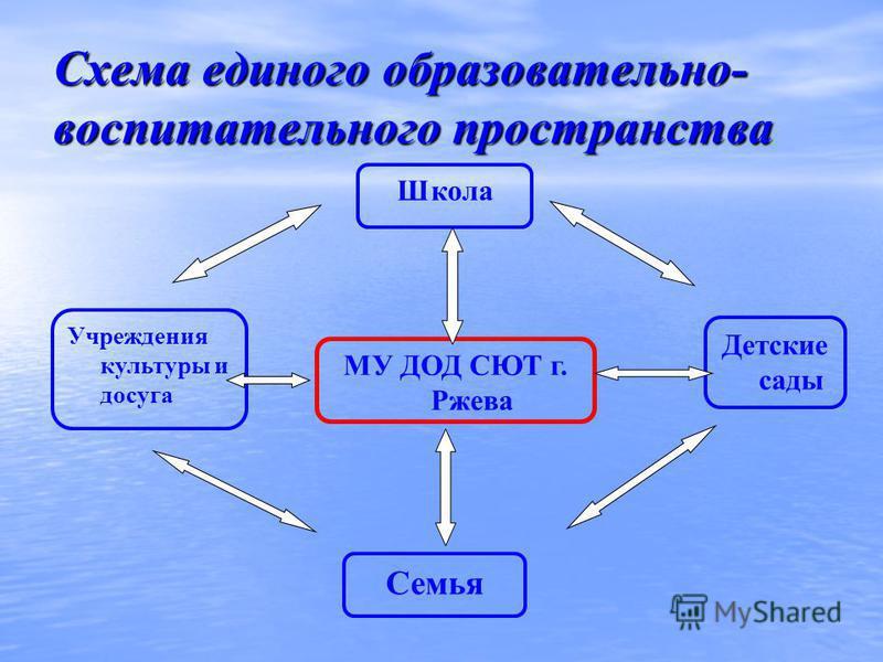 Схема единого образовательно- воспитательного пространства Школа МУ ДОД СЮТ г. Ржева Семья Учреждения культуры и досуга Детские сады