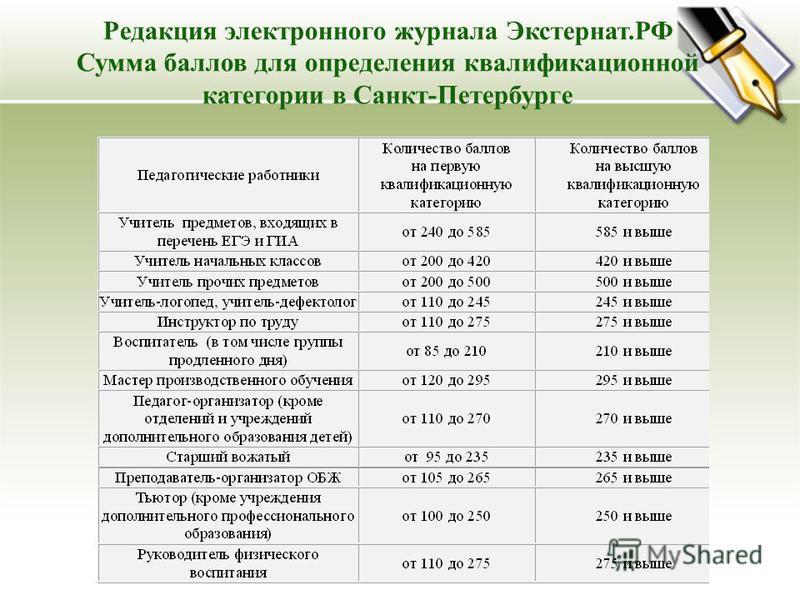 Редакция электронного журнала Экстернат.РФ Сумма баллов для определения квалификационной категории в Санкт-Петербурге