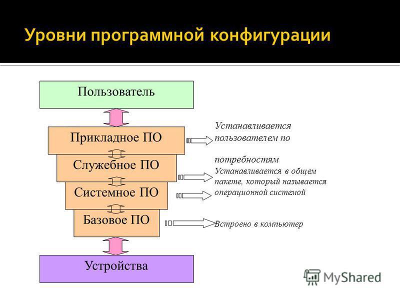 Базовое ПО Системное ПО Служебное ПО Прикладное ПО Пользователь Устройства Встроено в компьютер Устанавливается в общем пакете, который называется операционной системой Устанавливается пользователем по потребностям