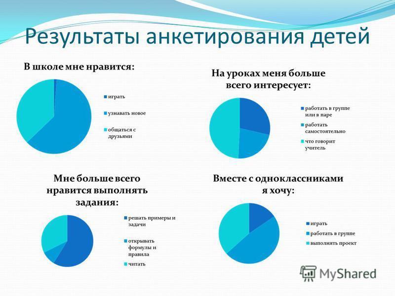 Результаты анкетирования детей