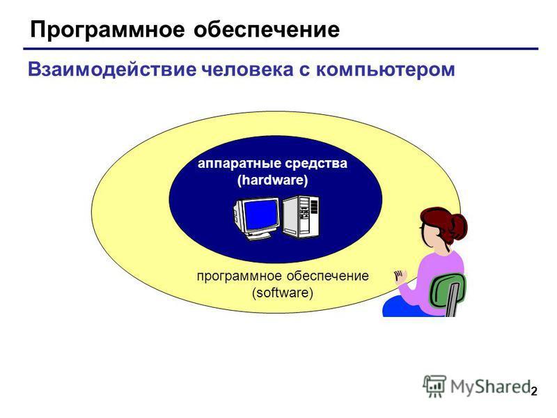 2 Программное обеспечение аппаратные средства (hardware) программное обеспечение (software) Взаимодействие человека с компьютером