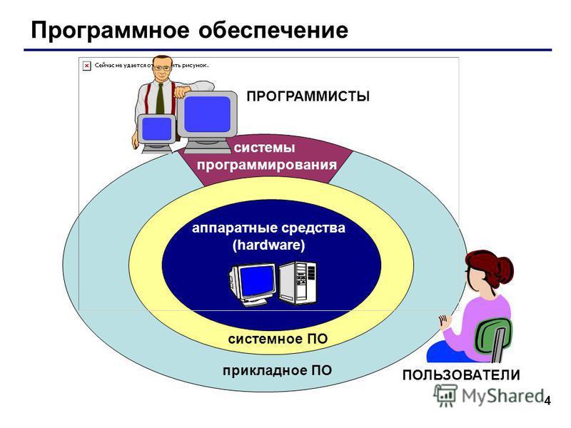 4 Программное обеспечение аппаратные средства (hardware) системное ПО прикладное ПО системы программирования ПОЛЬЗОВАТЕЛИ ПРОГРАММИСТЫ