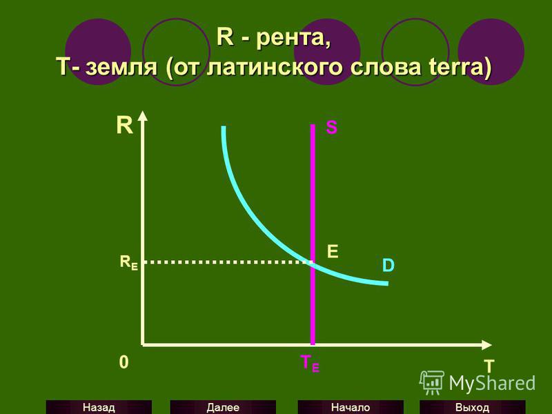 Выход Начало Далее Назад R S D RERE 0 R - рента, Т- земля (от латинского слова terra) E TETE T