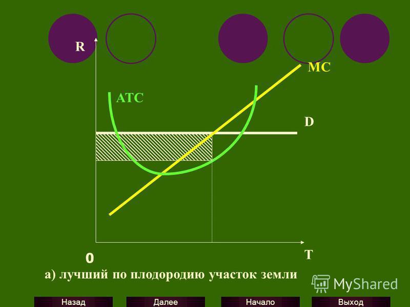 Выход Начало Далее Назад D MC ATC R 0 T а) лучший по плодородию участок земли