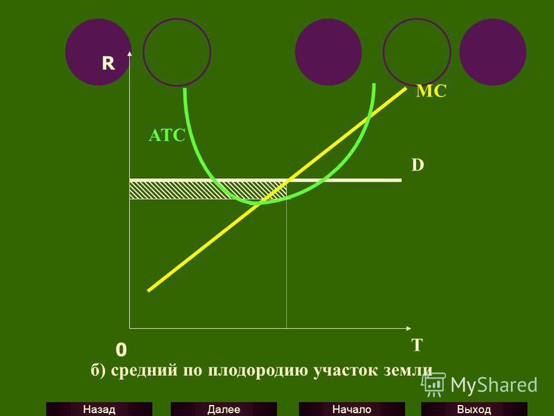 Выход Начало Далее Назад D MC ATC R 0 T б) средний по плодородию участок земли