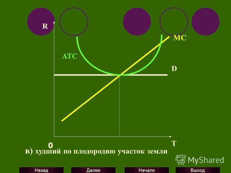 Выход Начало Далее Назад D MC ATC R 0 T в) худший по плодородию участок земли