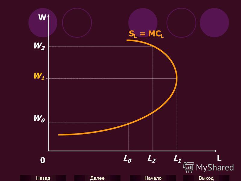 Выход Начало Далее Назад W W2W2 W1W1 W0W0 0 L0L0 L2L2 L1L1 S L = MC L L
