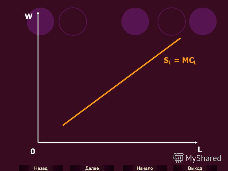 Выход Начало Далее Назад W 0 L S L = MC L
