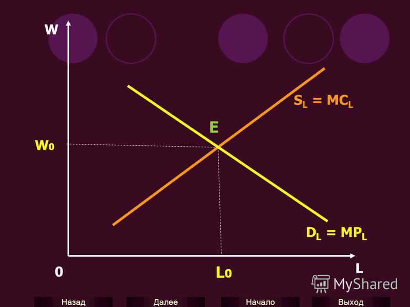 Выход Начало Далее Назад W 0 L S L = MC L W0W0 L0L0 D L = MP L E
