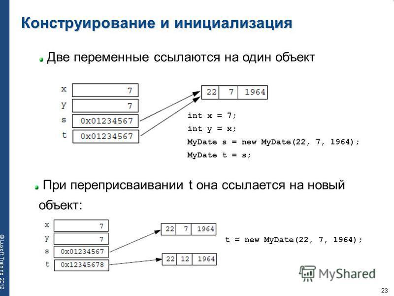 23 © Luxoft Training 2012 Конструирование и инициализация Две переменные ссылаются на один объект int x = 7; int y = x; MyDate s = new MyDate(22, 7, 1964); MyDate t = s; При переприсваивании t она ссылается на новый объект: t = new MyDate(22, 7, 1964