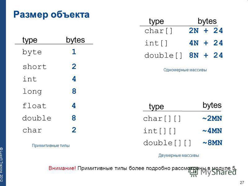 27 © Luxoft Training 2012 Размер объекта byte 1 int 4 float 4 char 2 short 2 long 8 double 8 int[] 4N + 24 char[][] ~2MN double[][] ~8MN char[] 2N + 24 double[] 8N + 24 int[][] ~4MN bytes type Примитивные типы Одномерные массивы Двумерные массивы Вни