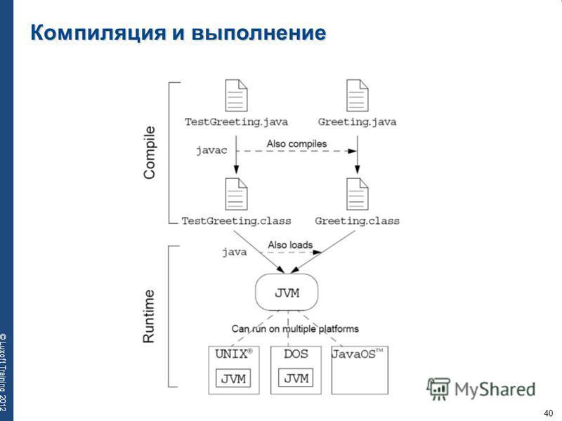 40 © Luxoft Training 2012 Компиляция и выполнение
