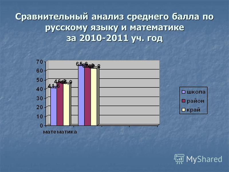 Сравнительный анализ среднего балла по русскому языку и математике за 2010-2011 уч. год
