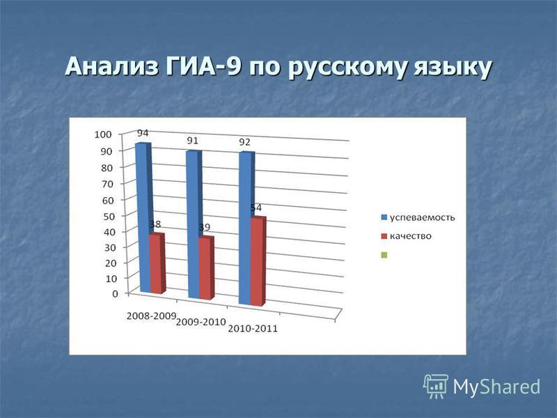 Анализ ГИА-9 по русскому языку