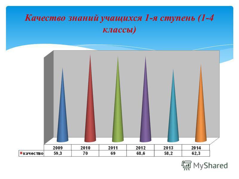 Качество знаний учащихся 1-я ступень (1-4 классы)