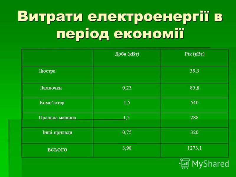 Витрати електроенергії в період економії Доба (кВт)Рік (кВт) Люстра39,3 Лампочки0,2385,8 Компютер1,5540 Пральна машина 1,5288 Інші прилади0,75320 всього 3,981273,1