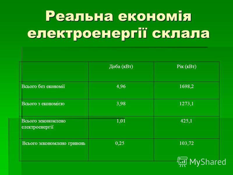 Реальна економія електроенергії склала Доба (кВт)Рік (кВт) Всього без економії4,961698,2 Всього з економією3,981273,1 Всього зекономлено електроенергії 1,01425,1 Всього зекономлено гривень 0,25103,72