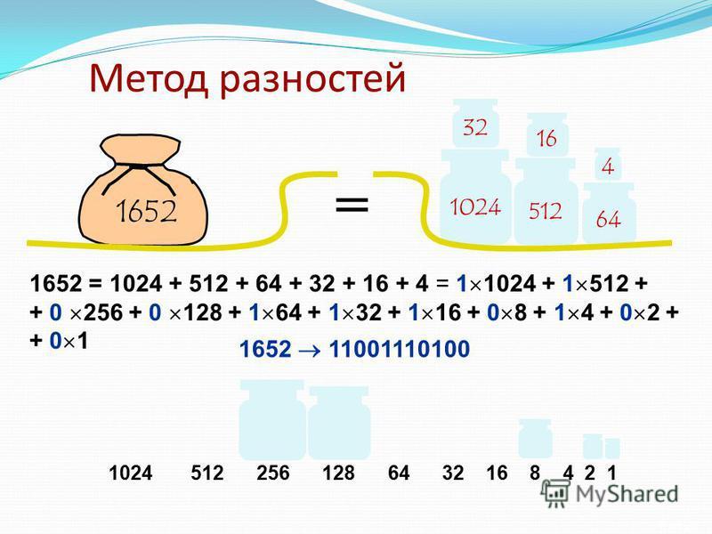 8 из 25 Метод разностей 1024 64 32 1652 4 512 16 = 1652 = 1024 + 512 + 64 + 32 + 16 + 4 = 1 1024 + 1 512 + + 0 256 + 0 128 + 1 64 + 1 32 + 1 16 + 0 8 + 1 4 + 0 2 + + 0 1 1652 11001110100 1024 512 256 128 64 32 16 8 4 2 1