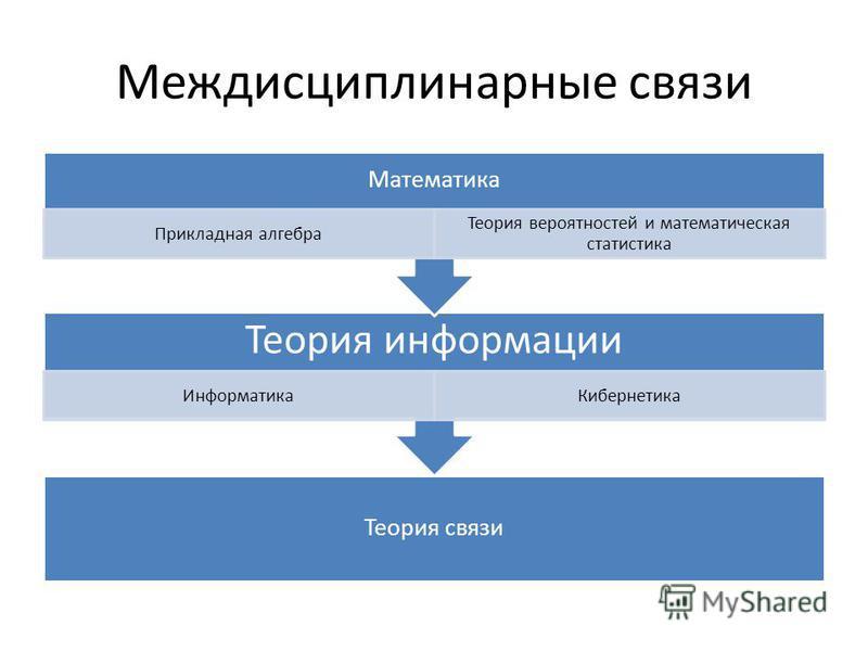Междисциплинарные связи Теория связи Теория информации Информатика Кибернетика Математика Прикладная алгебра Теория вероятностей и математическая статистика