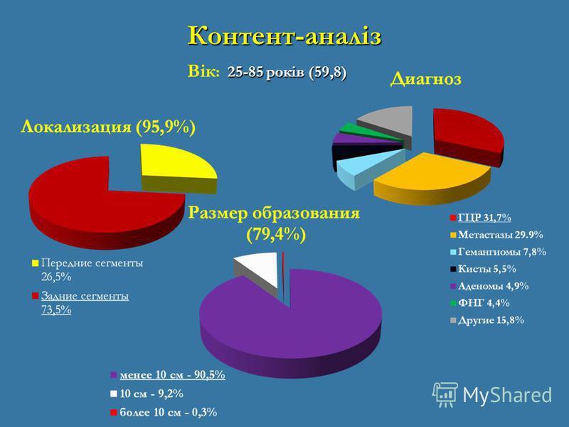 Контент-аналіз 25-85 років (59,8) Вік : 25-85 років (59,8)