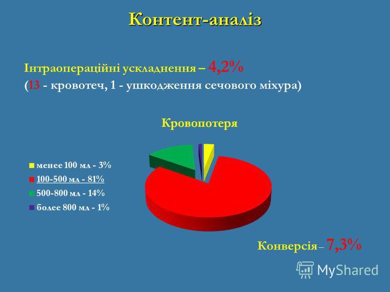 Контент-аналіз Інтраопераційні ускладнення – 4,2% (13 - кровотеч, 1 - ушкодження сечового міхура) Конверсія – 7,3%
