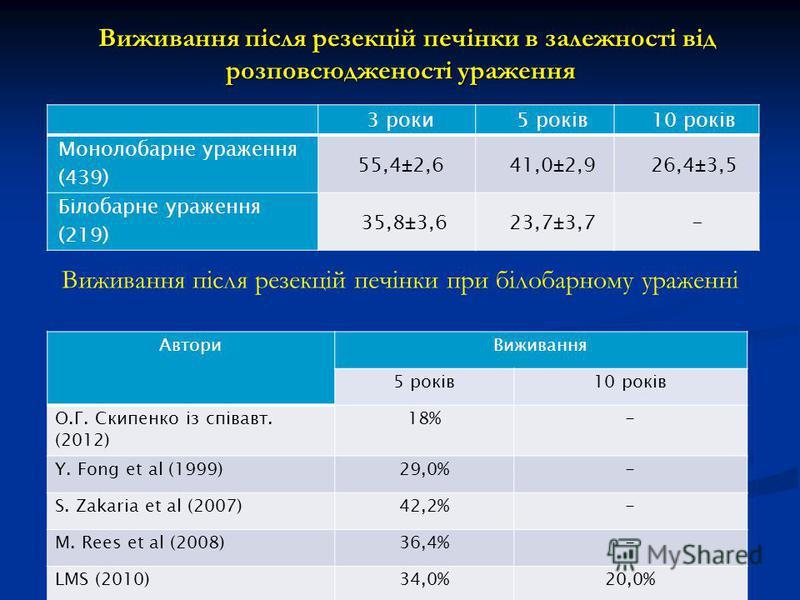 Виживання після резекцій печінки в залежності від розповсюдженості ураження Виживання після резекцій печінки в залежності від розповсюдженості ураження 3 роки5 років10 років Монолобарне ураження (439) 55,4±2,641,0±2,926,4±3,5 Білобарне ураження (219)