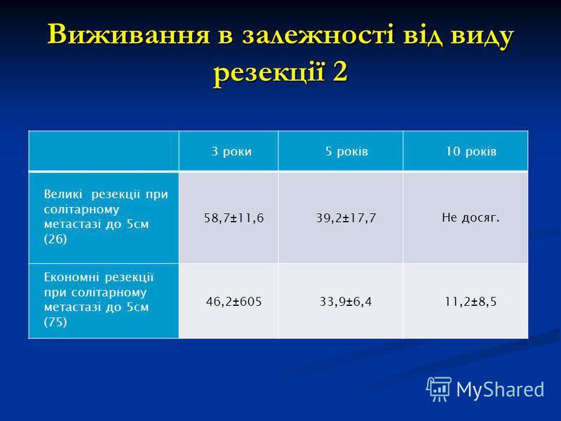 Виживання в залежності від виду резекції 2 3 роки5 років10 років Великі резекції при солітарному метастазі до 5см (26) 58,7±11,639,2±17,7Не досяг. Економні резекції при солітарному метастазі до 5см (75) 46,2±60533,9±6,411,2±8,5