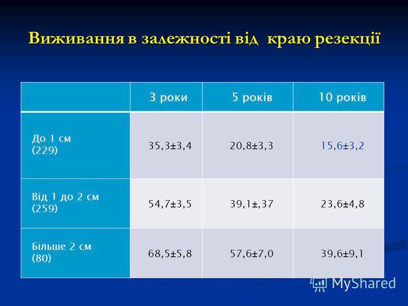 Виживання в залежності від краю резекції 3 роки5 років10 років До 1 см (229) 35,3±3,420,8±3,315,6±3,2 Від 1 до 2 см (259) 54,7±3,539,1±,3723,6±4,8 Більше 2 см (80) 68,5±5,857,6±7,039,6±9,1