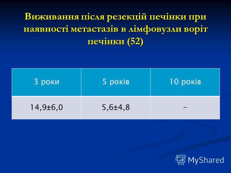 Виживання після резекцій печінки при наявності метастазів в лімфовузли воріт печінки (52) 3 роки5 років10 років 14,9±6,05,6±4,8-