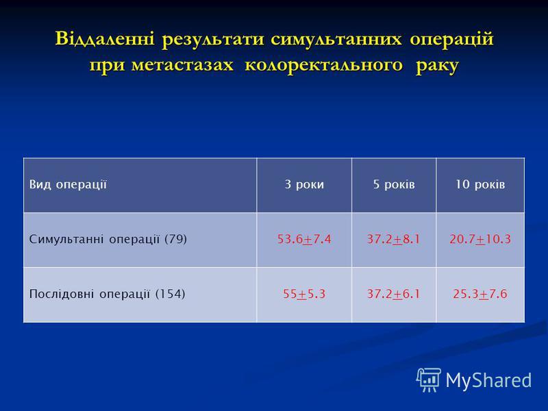 Віддаленні результати симультанних операцій при метастазах колоректального раку Вид операції3 роки5 років10 років Симультанні операції (79)53.6+7.437.2+8.120.7+10.3 Послідовні операції (154)55+5.337.2+6.125.3+7.6