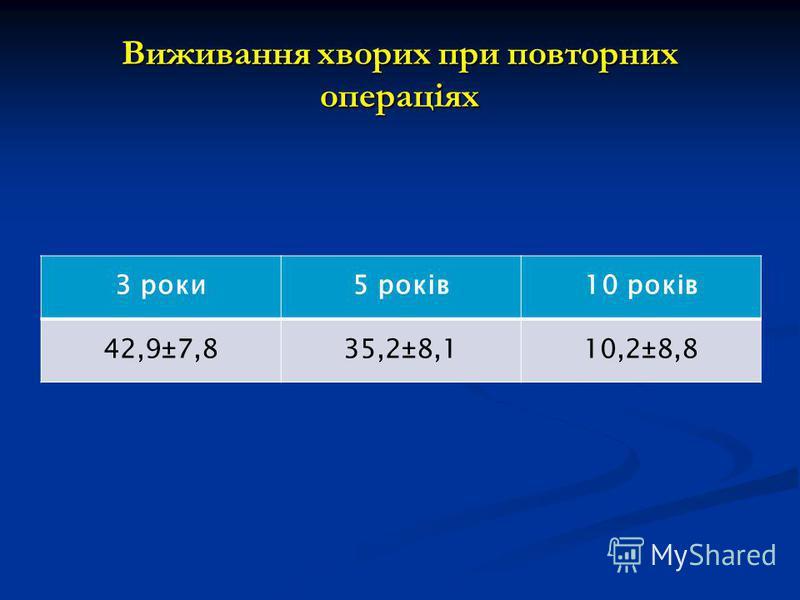 Виживання хворих при повторних операціях 3 роки5 років10 років 42,9±7,835,2±8,110,2±8,8
