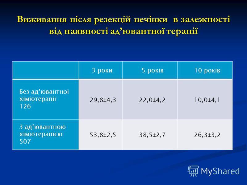 Виживання після резекцій печінки в залежності від наявності адювантної терапії 3 роки5 років10 років Без адювантної хіміотерапії 126 29,8±4,322,0±4,210,0±4,1 З адювантною хіміотерапією 507 53,8±2,538,5±2,726,3±3,2